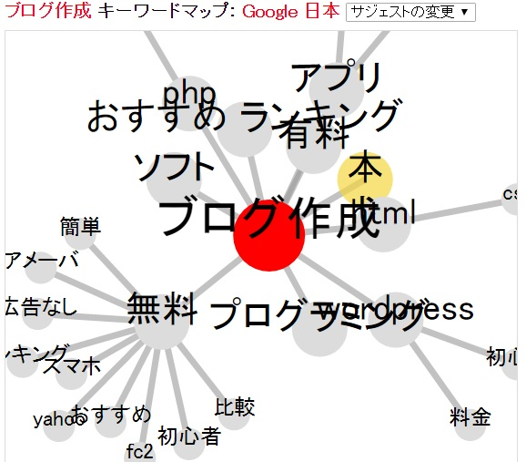 検索ボリューム数を調べる